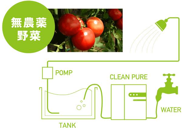 微酸性電解水を電解水農法へ導入するイメージ。