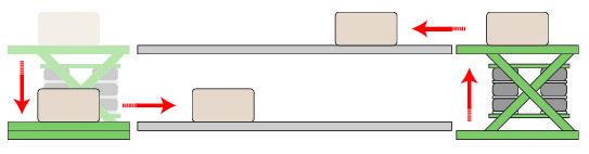 テーブルリフターの利用例。