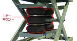エアー式リフターの大きな特徴、アクチュエーターに、鉄道にも使われている強靭なエアーマウントを採用。